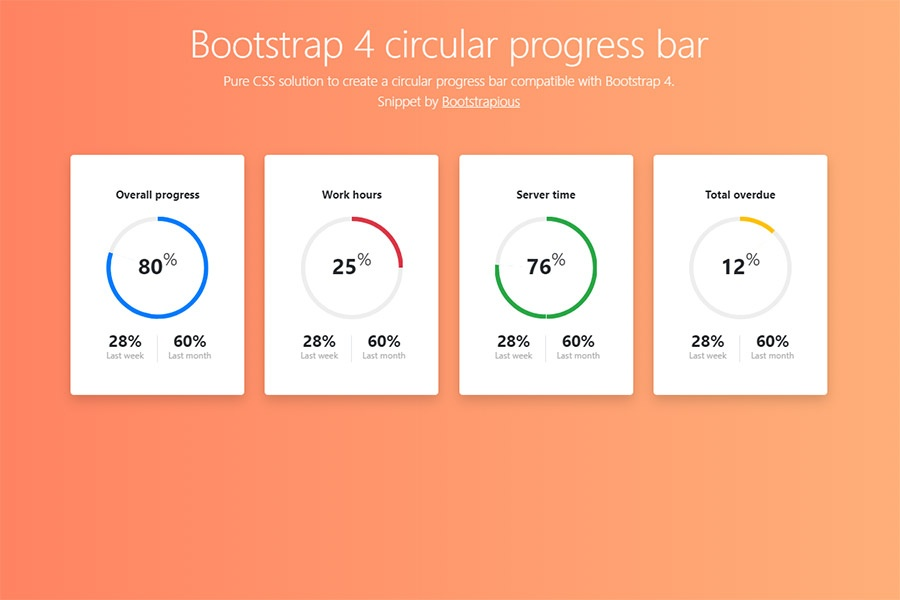 Bootstrap 4 Circular progress bar - HTML&CSS Snippet